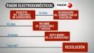 Fagor Electrodomésticos solicita concurso de acreedores