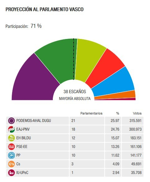 El PNV gana en escaños y Podemos en votos en Euskadi  8ec7deb9bab34