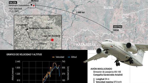 4c82eb6640a Accidente de avión en Moscú (Rusia)